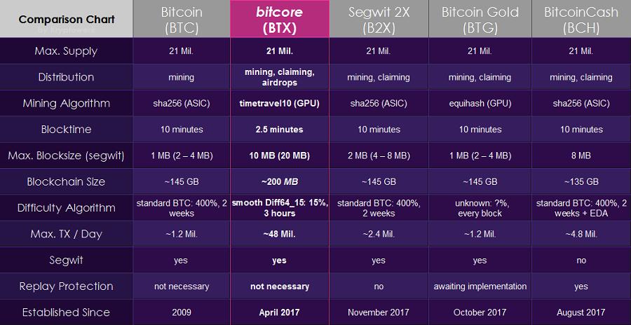 Сравнительная таблица Bitcore и других форков сети биткоин