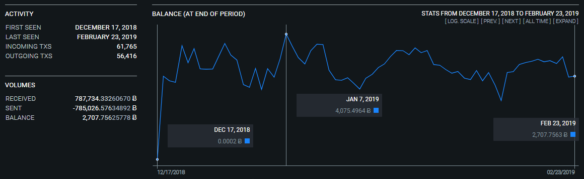 Продвинутые обозреватели блокчейна биткоина с данными по времени