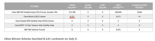 Количество биткоин-фьючерсов