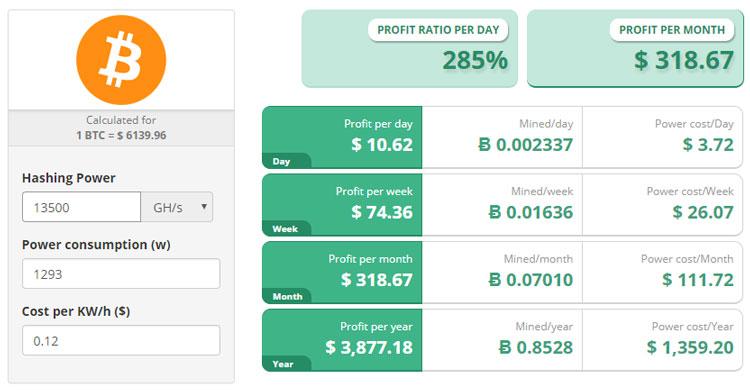 Калькулятор доходности при добыче Bitcoin