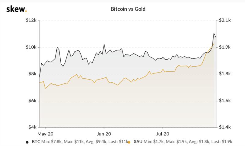 Биткоин против Золота 3-месячный график