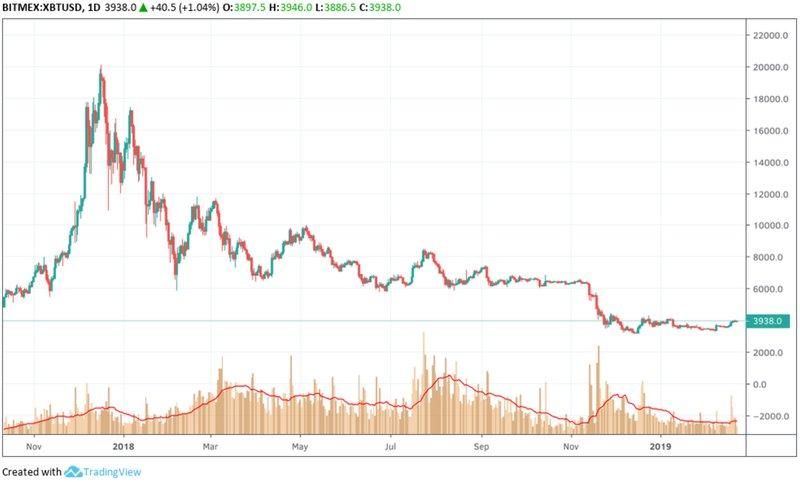 Данные BitMEX по торговле биткоин-фьючерсами