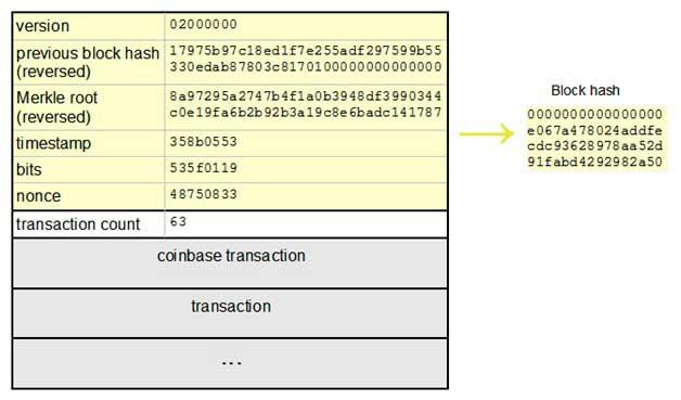 Хеширование блока транзакций
