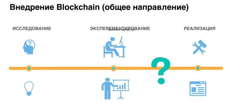 Внедрение блокчейн технологии