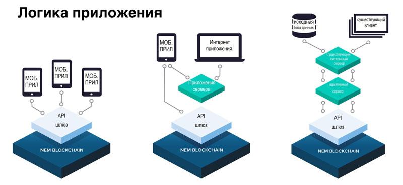Логика применения блокчейна