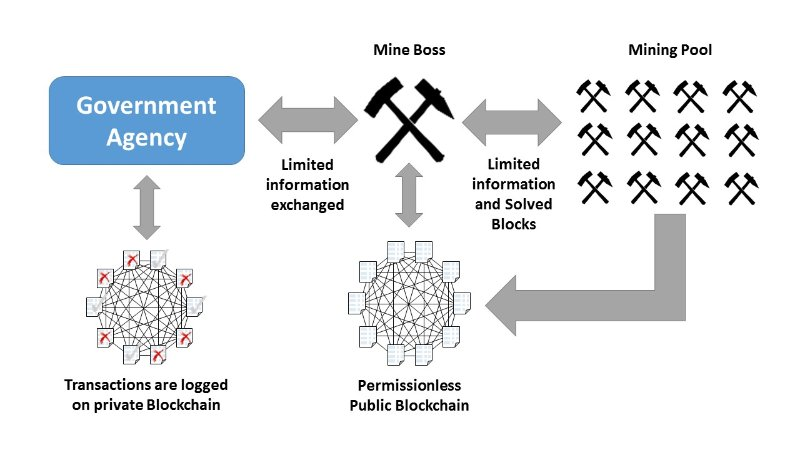 Платформа Blockchain и роль майнеров