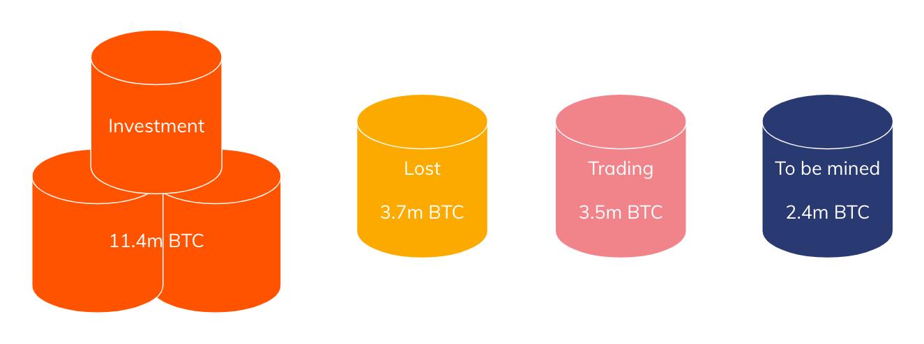 Большая часть BTC хранится в качестве долгосрочных инвестиций