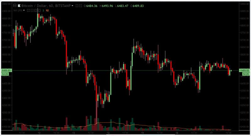 Недельный график цена биткоина на бирже Bitstamp