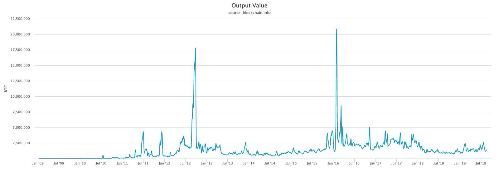 График объема биткоин-транзакций с 2009 по 2019 годы