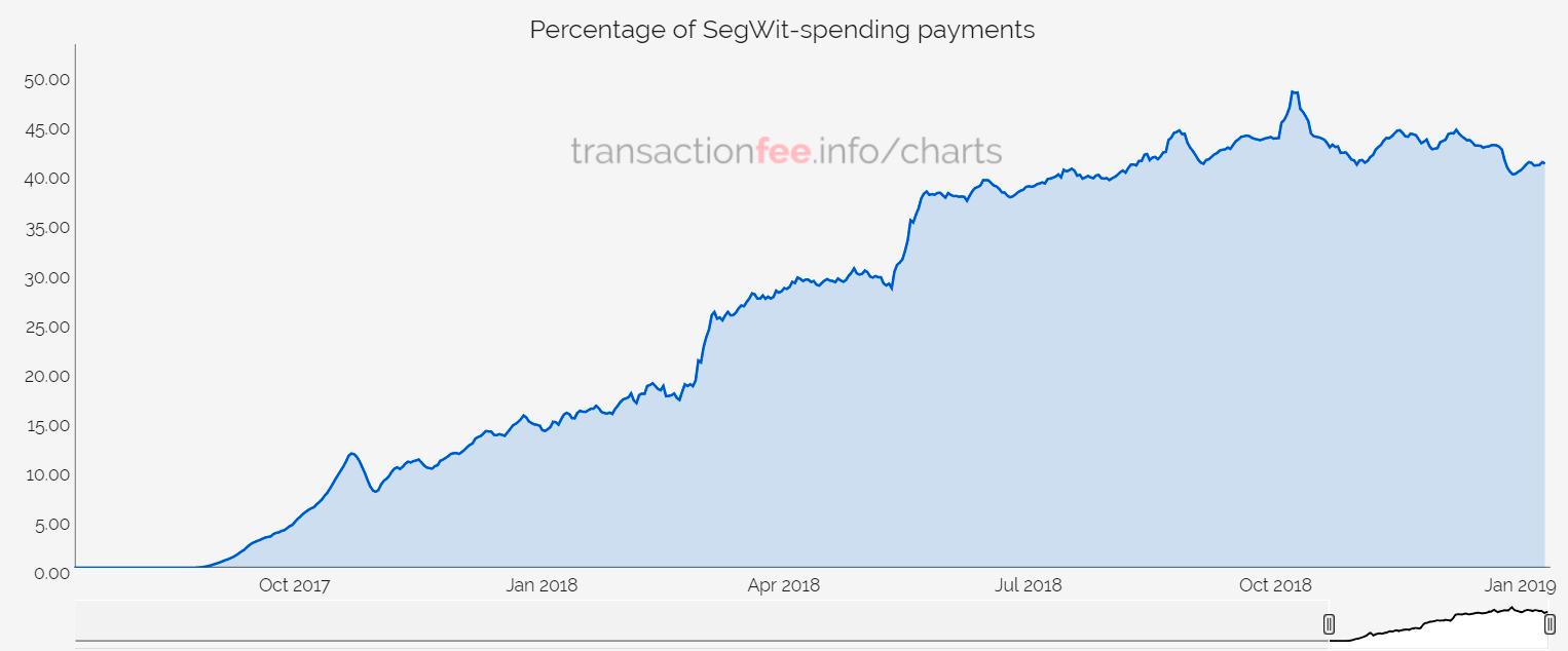 Принятие SegWit в сети Bitcoin (BTC)