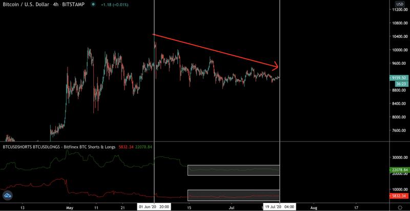 Четырехчасовой график BTC/USD биржи Bitstamp от TradingView