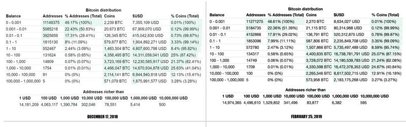 Сравнение ситуации на биткоин-кошельках на момент 17 декабря 2018 года и 25 февраля 2019