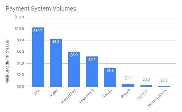 Объем транзакций биткоина по сравнению с другими платежными системами