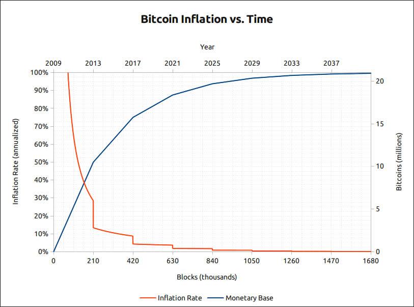 Ограничение эмиссии биткоина