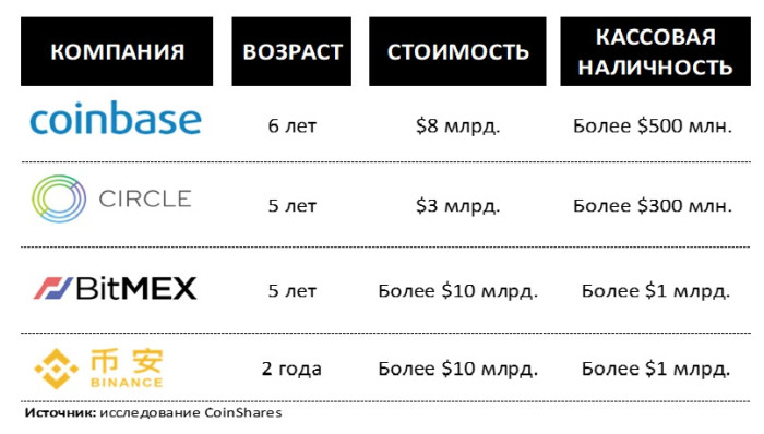 4 самые большое криптовалютные компании, их стоимость и возраст