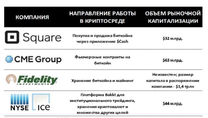 Традиционные финансовые институты которые инвестируют в криптовалюты