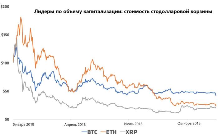 График трех криптовалют с наибольшим объемом капитализации (по данным от 15 ноября 2018 года)