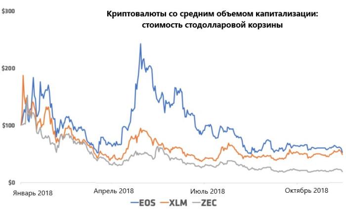 График криптовалют со средним объемом капитализации (по данным от 15 ноября 2018 года)