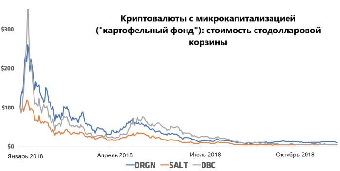 График криптовалют с микрокапитализацией