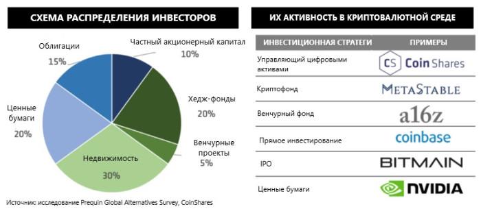 Распределение криптовалютных инвесторов