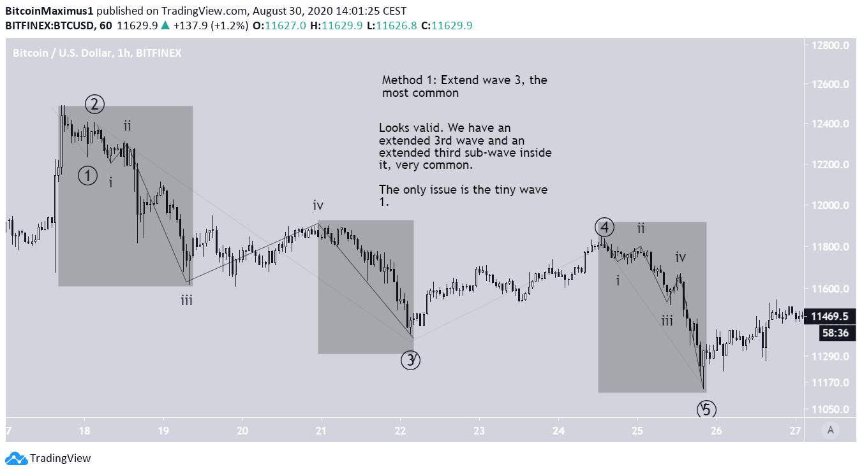 Бычья структура на графике биткоина