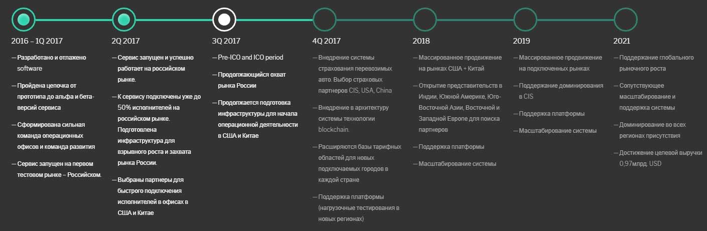 Дорожная карта проекта CarTaxi с 2016 по 2021 год