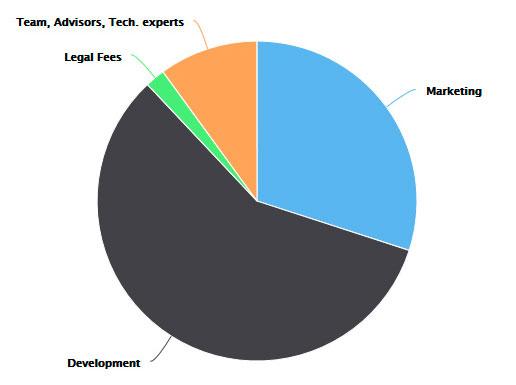 Распределение средств собранных в рамках ICO