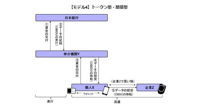 Государственная криптовалюта Японии (CBDC)