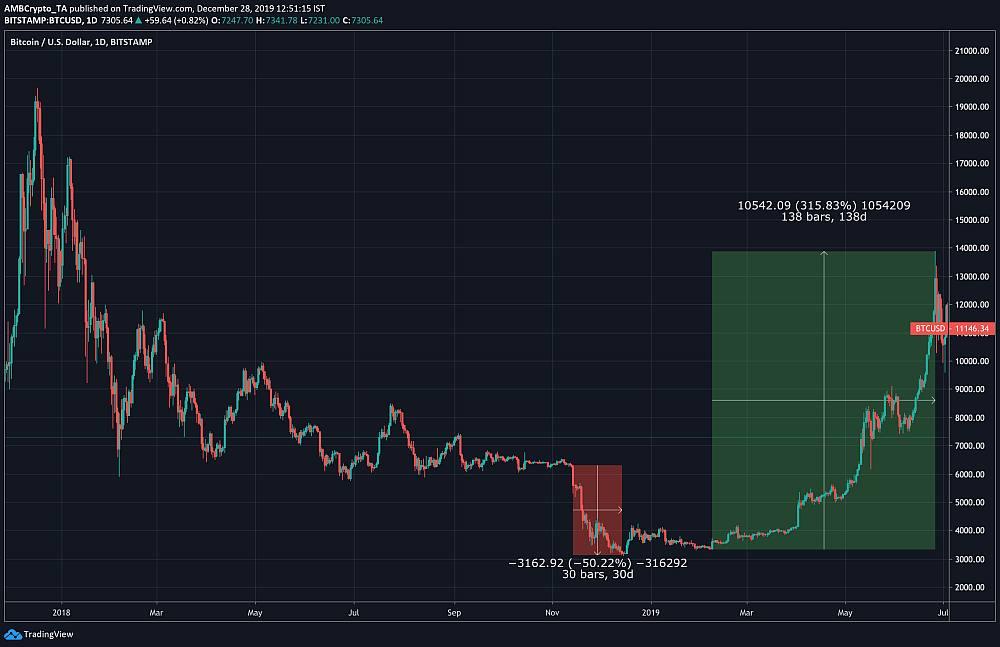 Цена биткоина почти превысила линии EMA