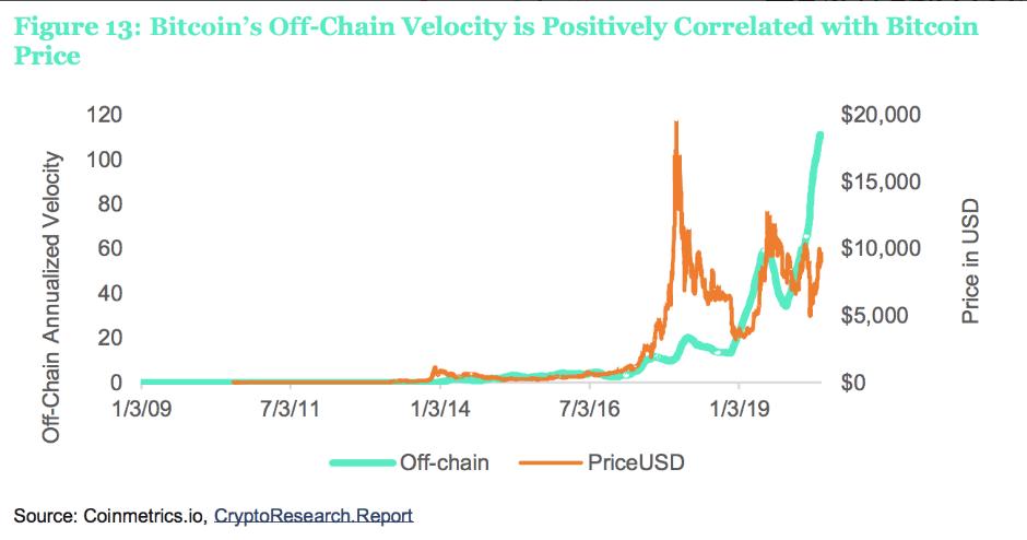 Цена криптовалюты и активность её использования на биржах