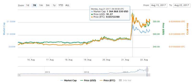 Таймлайн добавления монеты XMR на биржу Bithumb