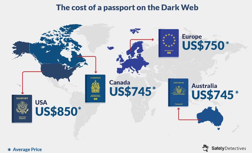 Стоимость поддельного паспорта в разных странах мира