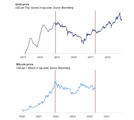 Сравнение цен золота и биткоина после запуска фьючерса