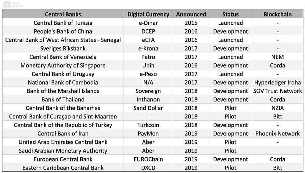 Цифровые валюты центрального банка (ЦВЦБ)