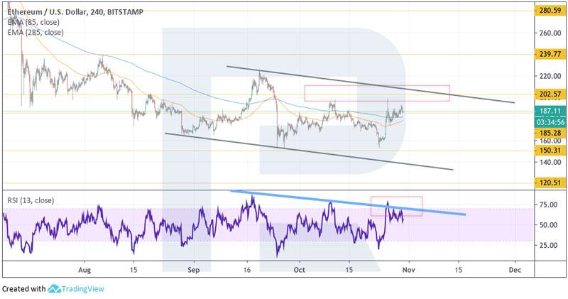 Четырехчасовой график ETH/USD