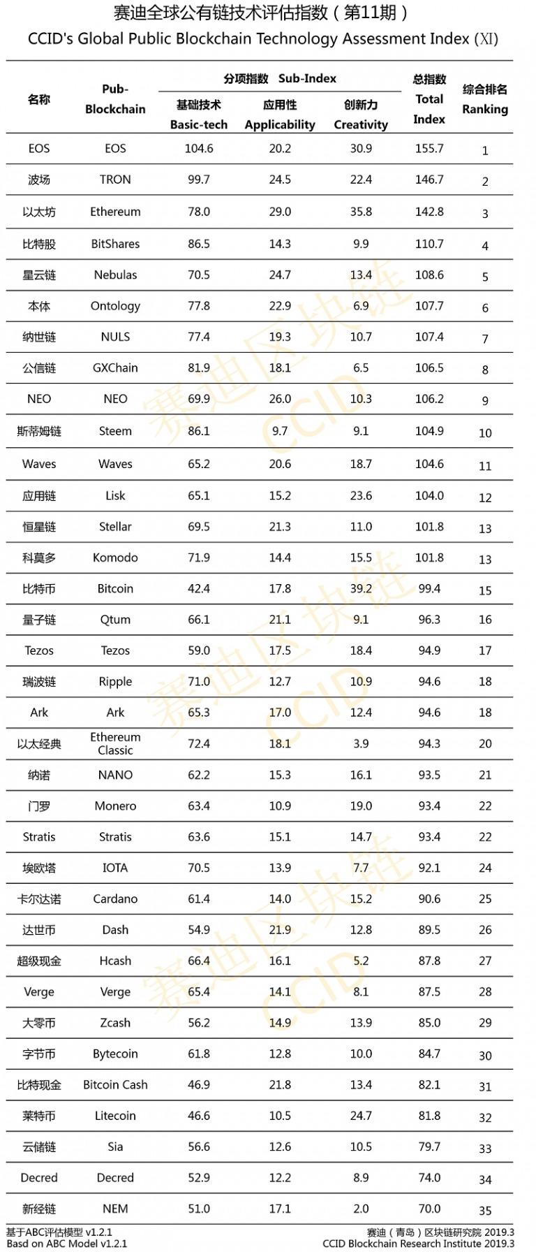 11-й официальный рейтинг криптовалют Китая
