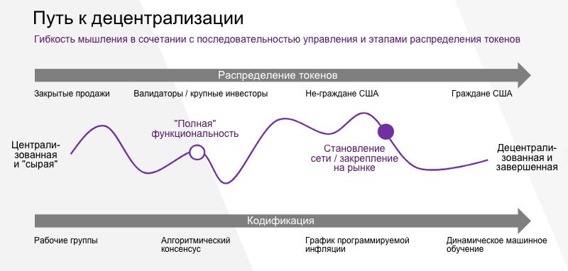 Схема пути к децентрализации