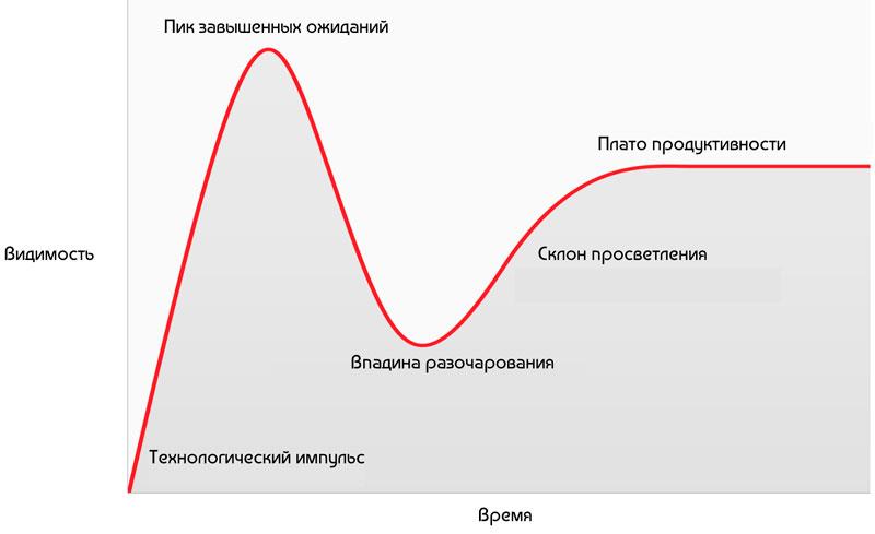 Классическая форма «цикла хайпа» Gartner