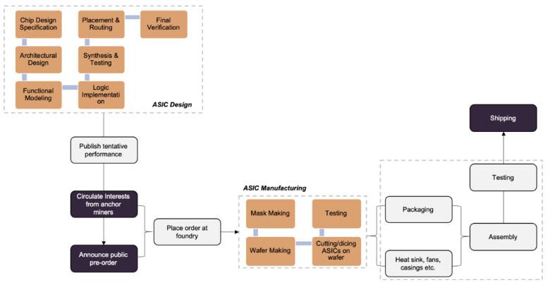 Цикл разработки, производства и поставки ASIC-майнеров