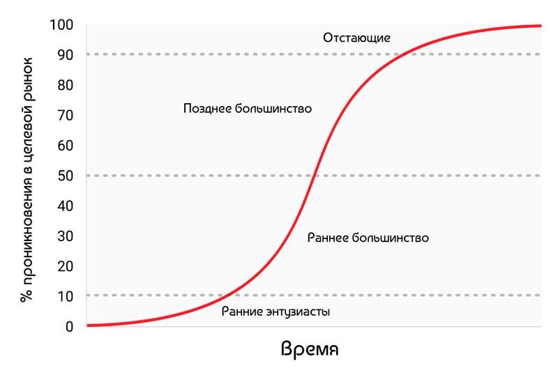 График Майкла Кейси отражающий момент входа на рынок