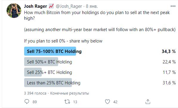 Сколько биткоинов вы продадите на следующем пике цены?