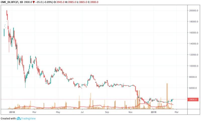 Данные CME по торговле биткоин-фьючерсами