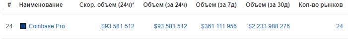 Объём торгов на Coinbase