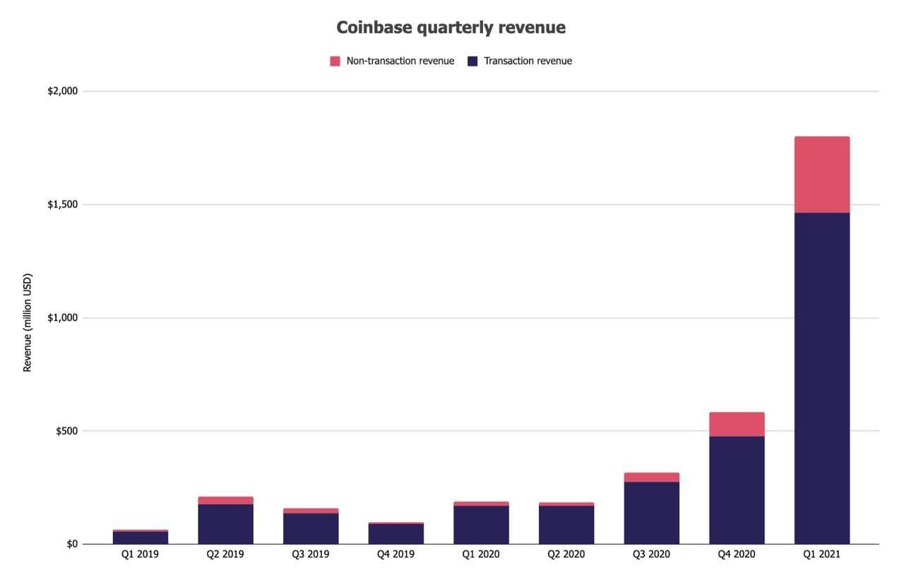 Coinbase опубликовала финансовые результаты