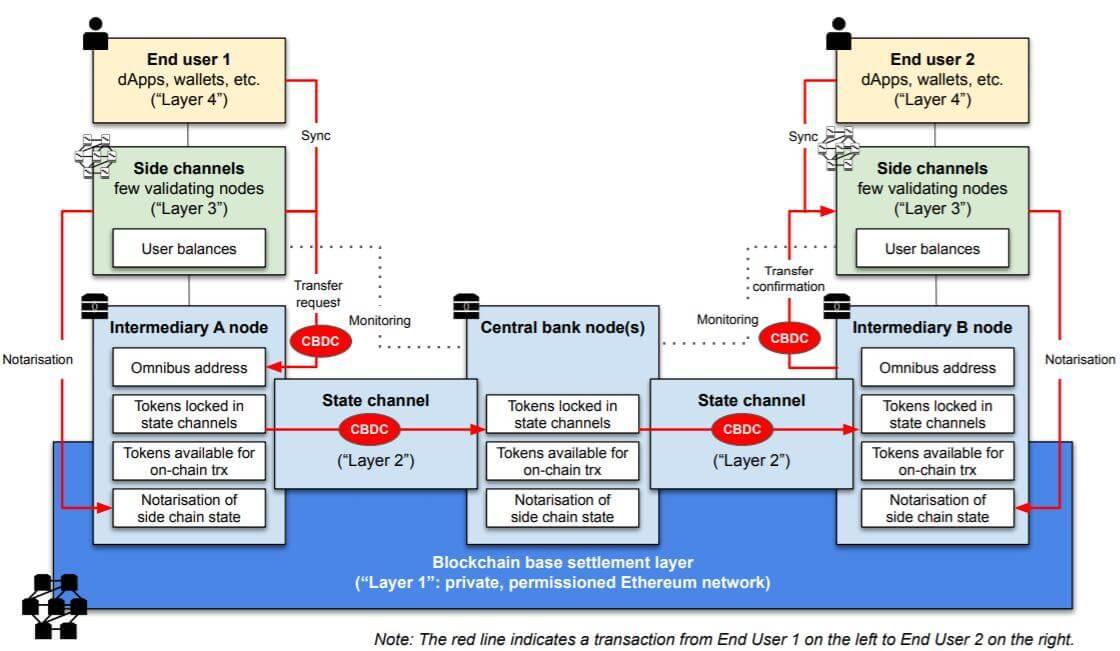 Центральные банки смогут создавать токены поверх Ethereum