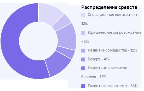 Распределение средств полученных на ICO
