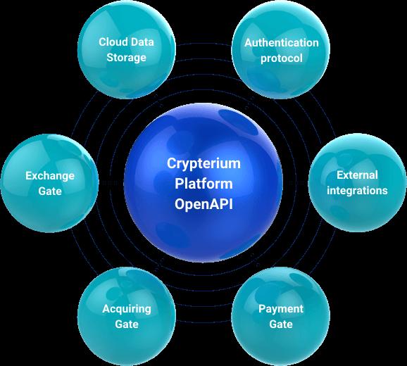 Платформа OpenAPI от Crypterium