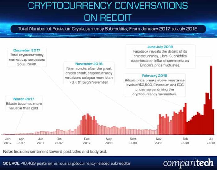 Исследование комментариев о криптовалютах