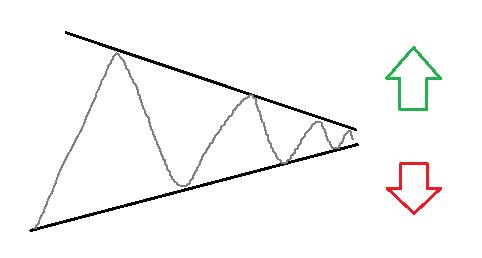 """Популярная фигура теханализа """"Треугольник"""""""