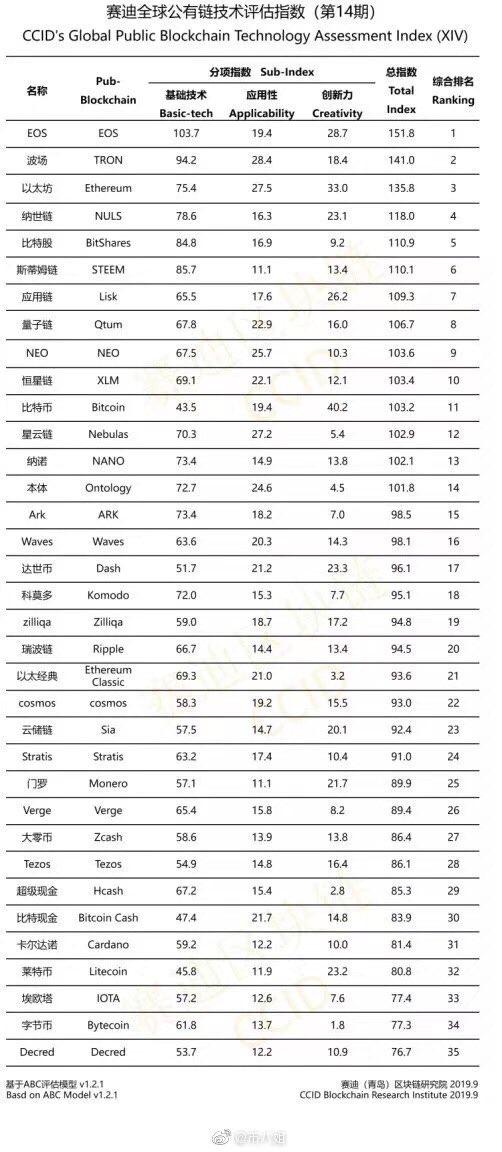 Рейтинг криптовалют Китая на октябрь 2019 года